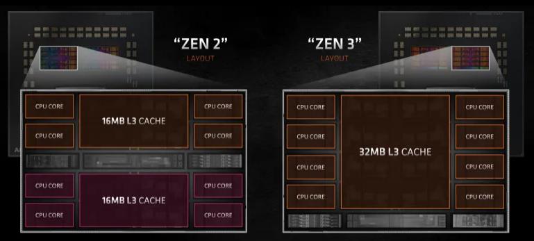 Comparativa Arquitecturas ZEN 2 vs ZEN 3